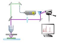 Raman Spectroscopy for Chemical Analysis
